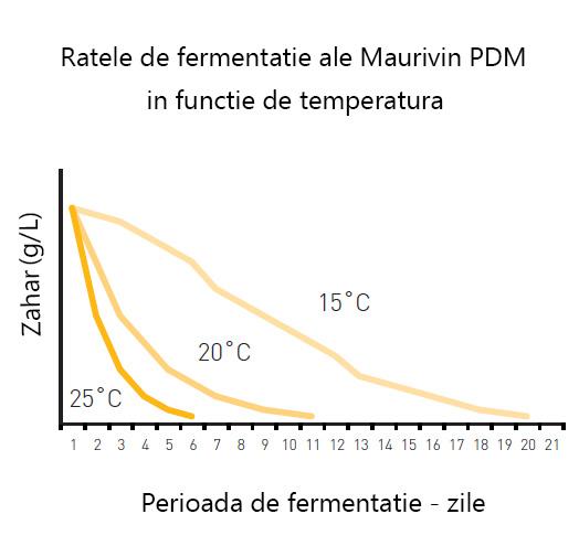 Grafic privind perioada de fermentatie a drojdiilor Maurivin PDM