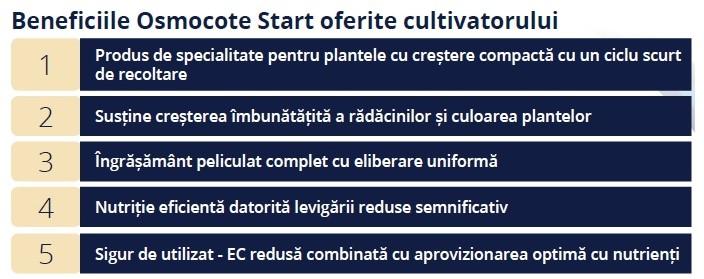 Osmocote Start